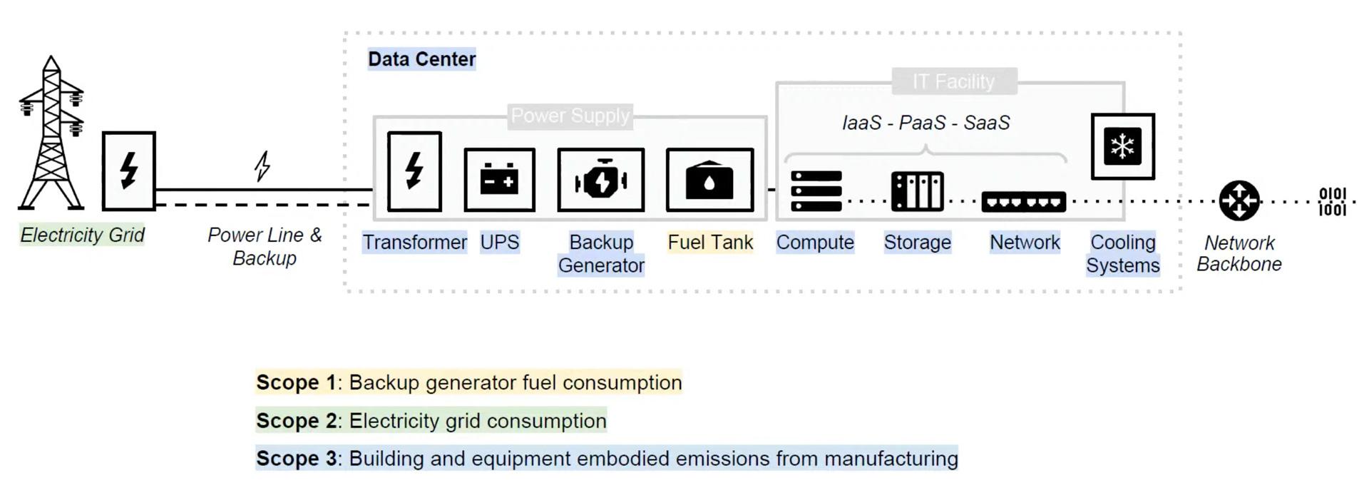 data center emission scopes